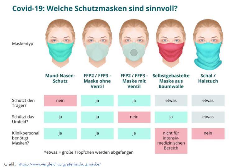 Corona Mundschutz: Das ABC der Schutzmasken-Typen für jeden Bedarf Mittelstandskurier